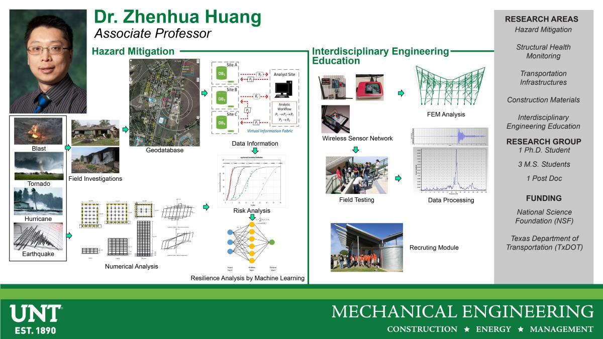 Dr. Zhenhua Huang Research